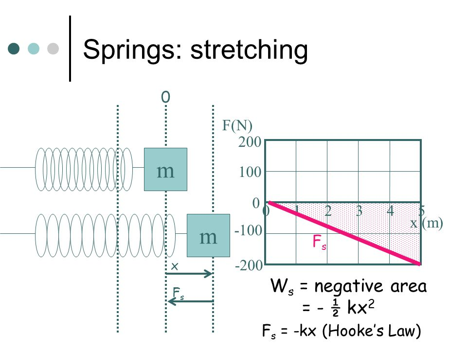 Springs: stretching m m Ws = negative area = - ½ kx2 100 -100 -200 200