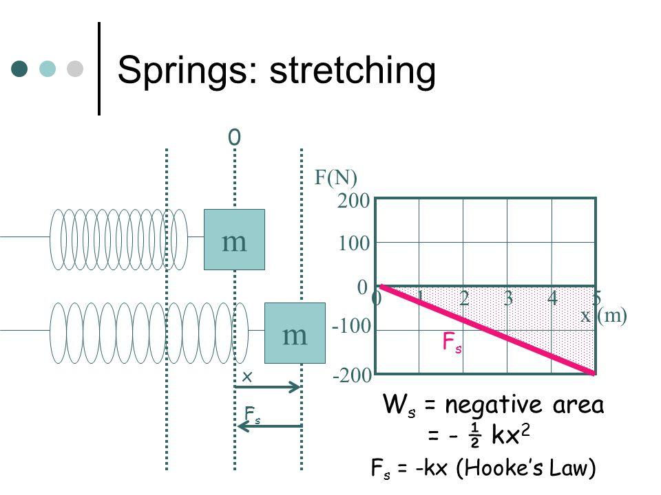 Springs: stretching m m Ws = negative area = - ½ kx2 100 -100 -200 200
