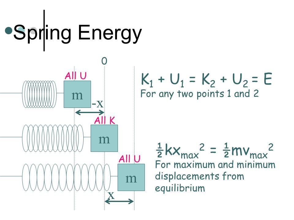Spring Energy K1 + U1 = K2 + U2 = E m -x m ½kxmax2 = ½mvmax2 m x All U