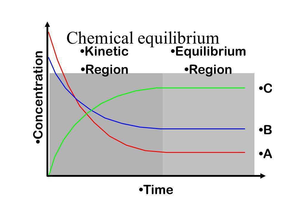 Chemical equilibrium Concentration Time C B A Equilibrium Region
