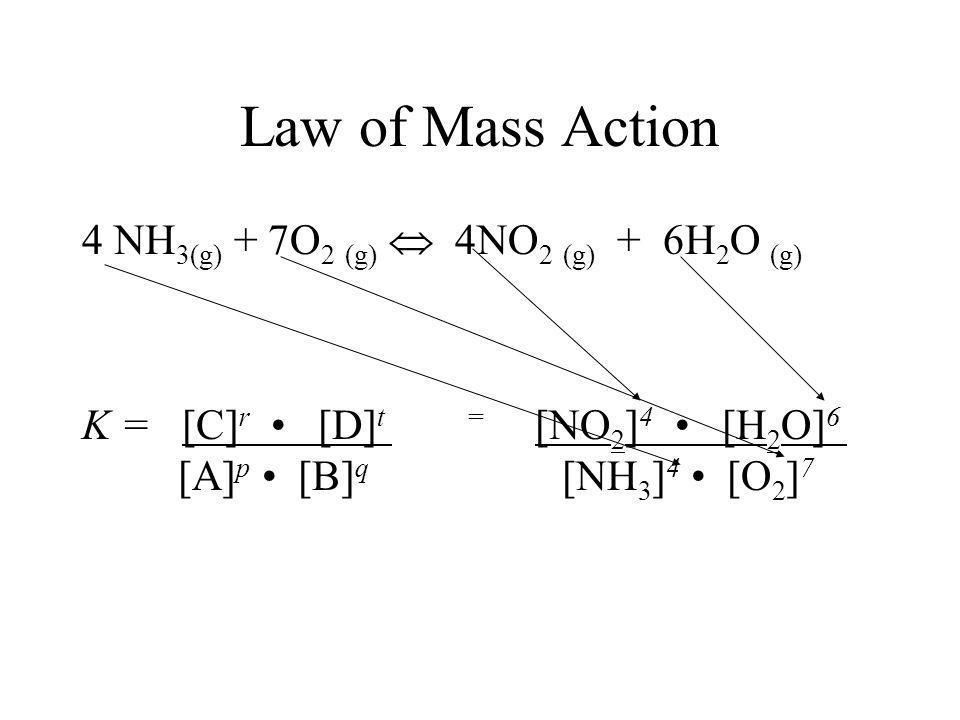 Law of Mass Action 4 NH3(g) + 7O2 (g)  4NO2 (g) + 6H2O (g)