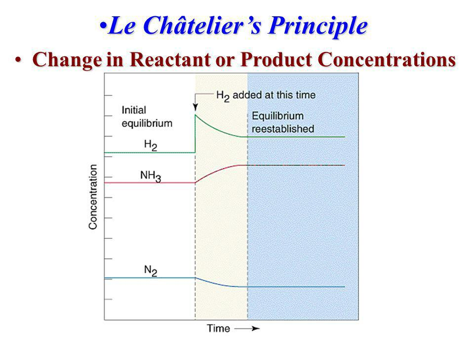 Le Châtelier's Principle Change in Reactant or Product Concentrations