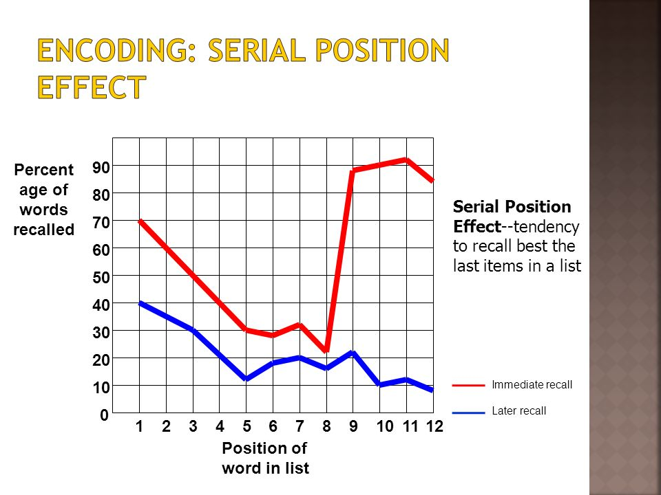 Encoding: Serial Position Effect