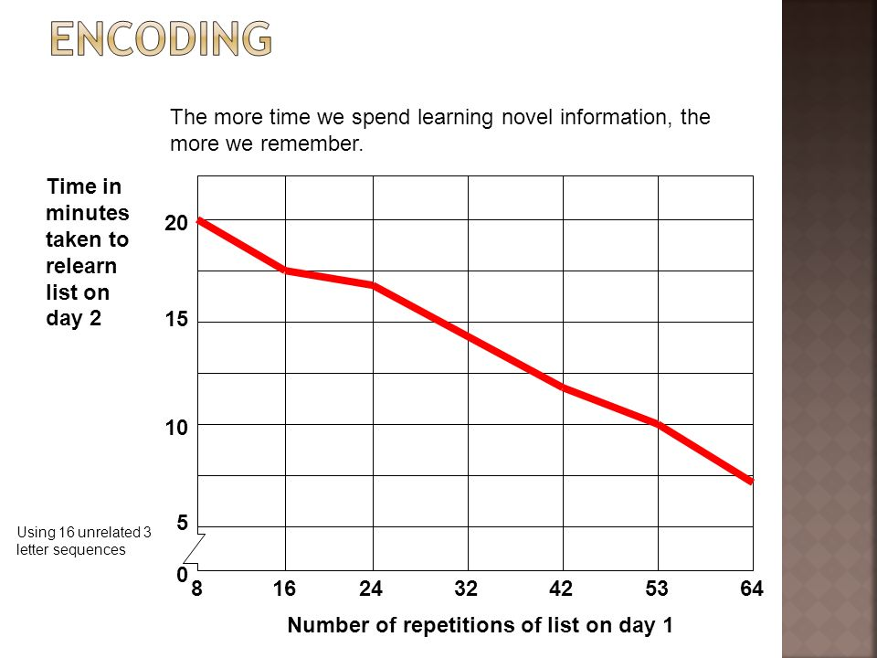 Encoding The more time we spend learning novel information, the more we remember. 20. 15. 10. 5.
