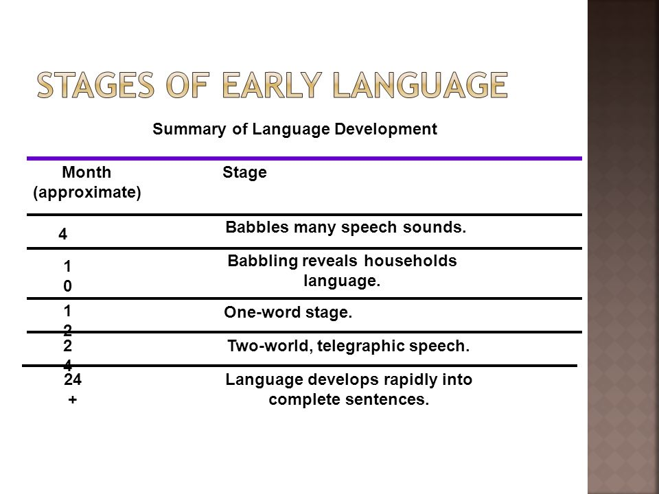 babbling the first stage of language The trust versus mistrust stage is the first stage of erikson's theory the babbling stage is a very early children enter the two-word stage of language.