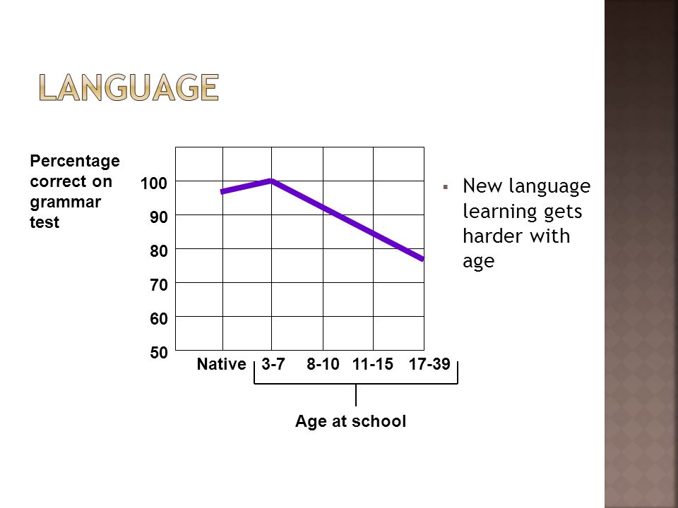 Language New language learning gets harder with age 100 90 80 70 60 50