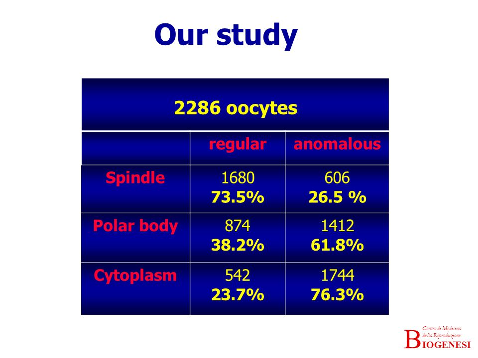 Our study 2286 oocytes regular anomalous Spindle 1680 73.5% 606 26.5 %
