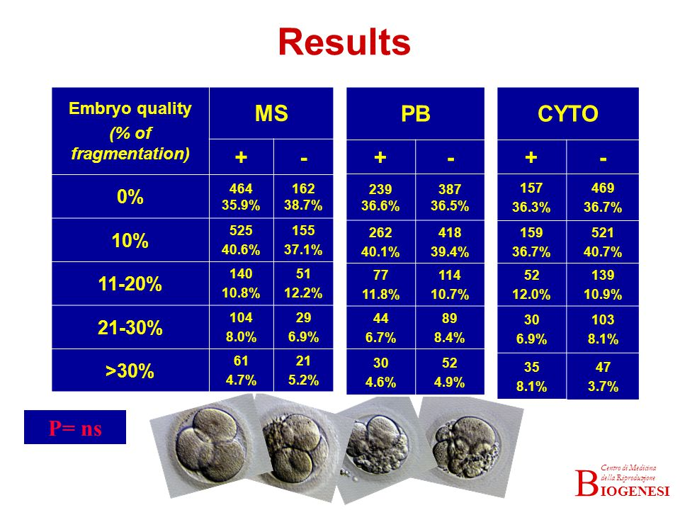Results MS + - PB + - CYTO + - P= ns 0% 10% 11-20% 21-30% >30%