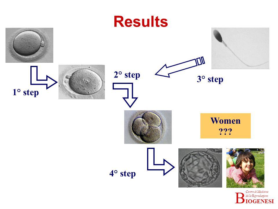 Results 2° step 3° step 1° step Women 4° step