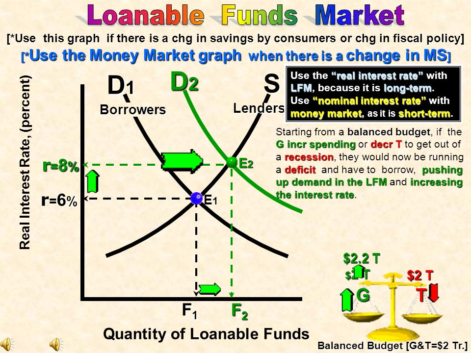 D2 S D1 Loanable Funds Market G T r=8% r=6% F1 F2