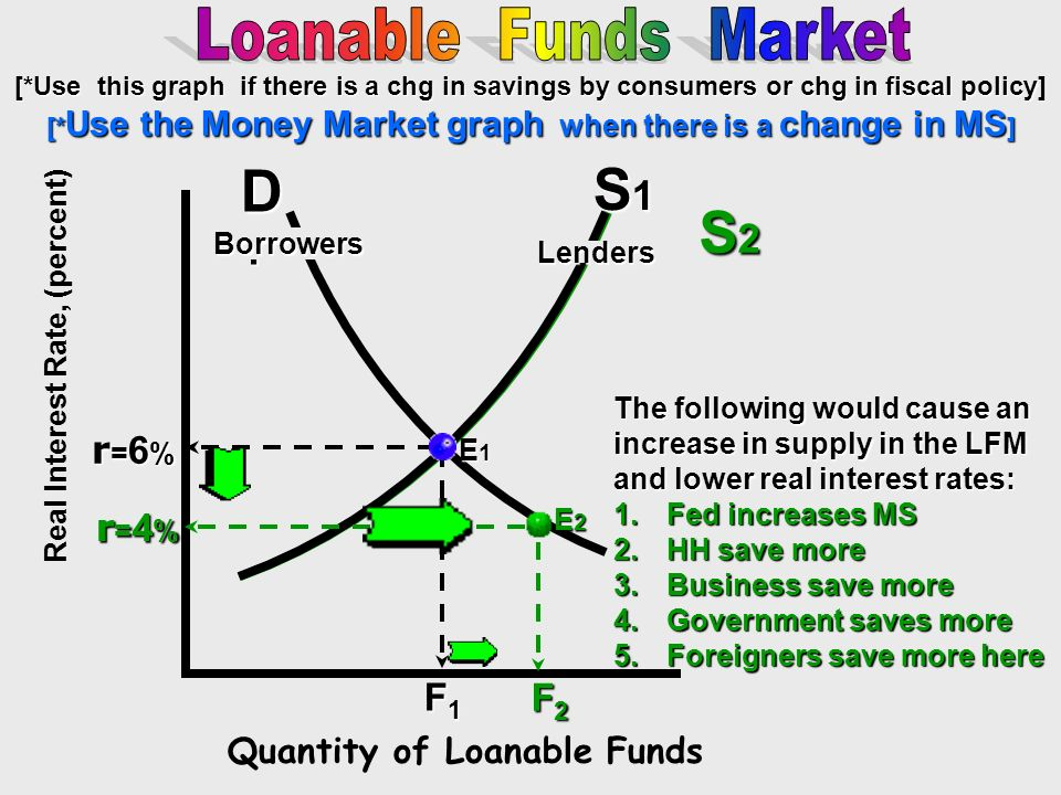 D1 S1 S2 Loanable Funds Market r=6% r=4% F1 F2