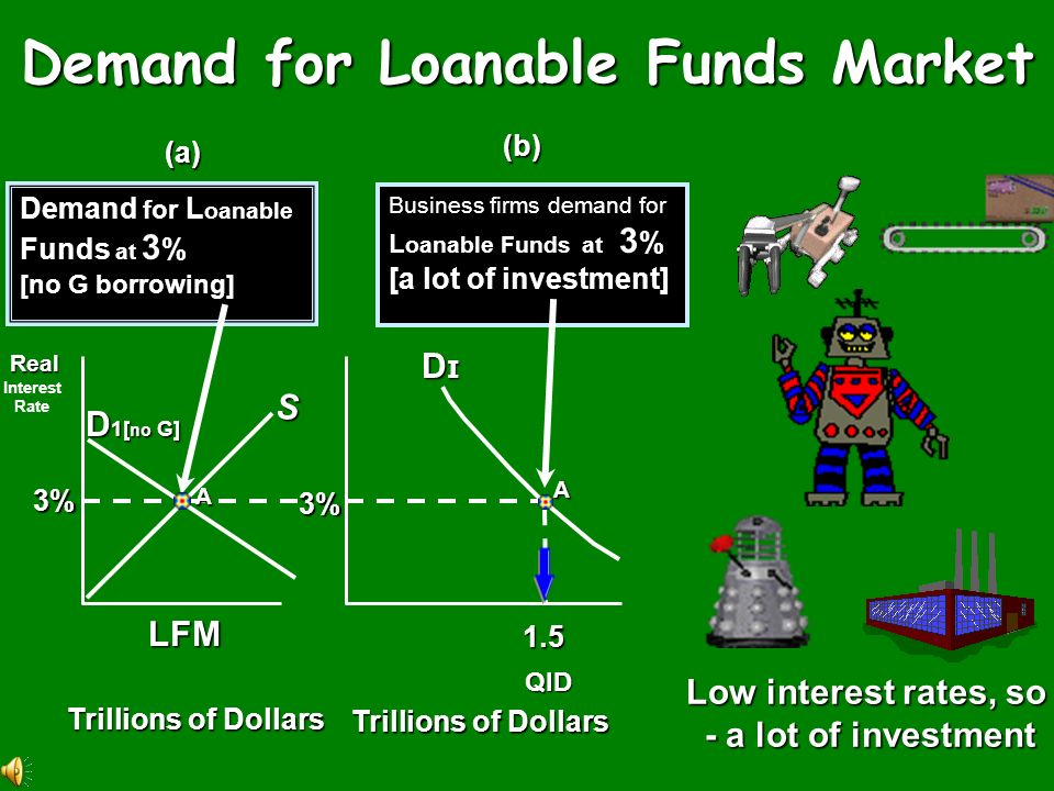 Demand for Loanable Funds Market