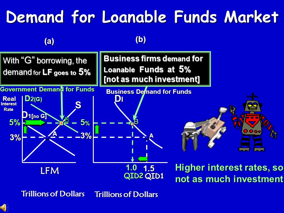 Demand for Loanable Funds Market Higher interest rates, so