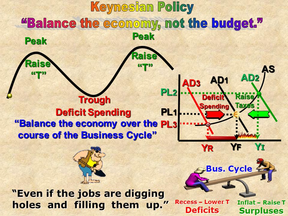 Balance the economy over the course of the Business Cycle