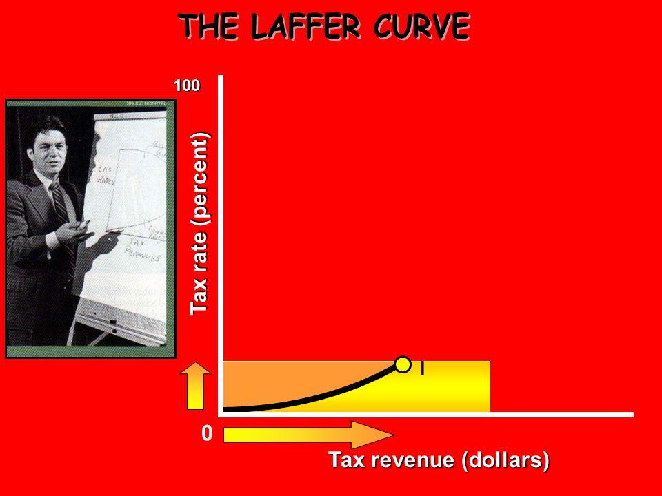 THE LAFFER CURVE 100 Tax rate (percent) l Tax revenue (dollars)
