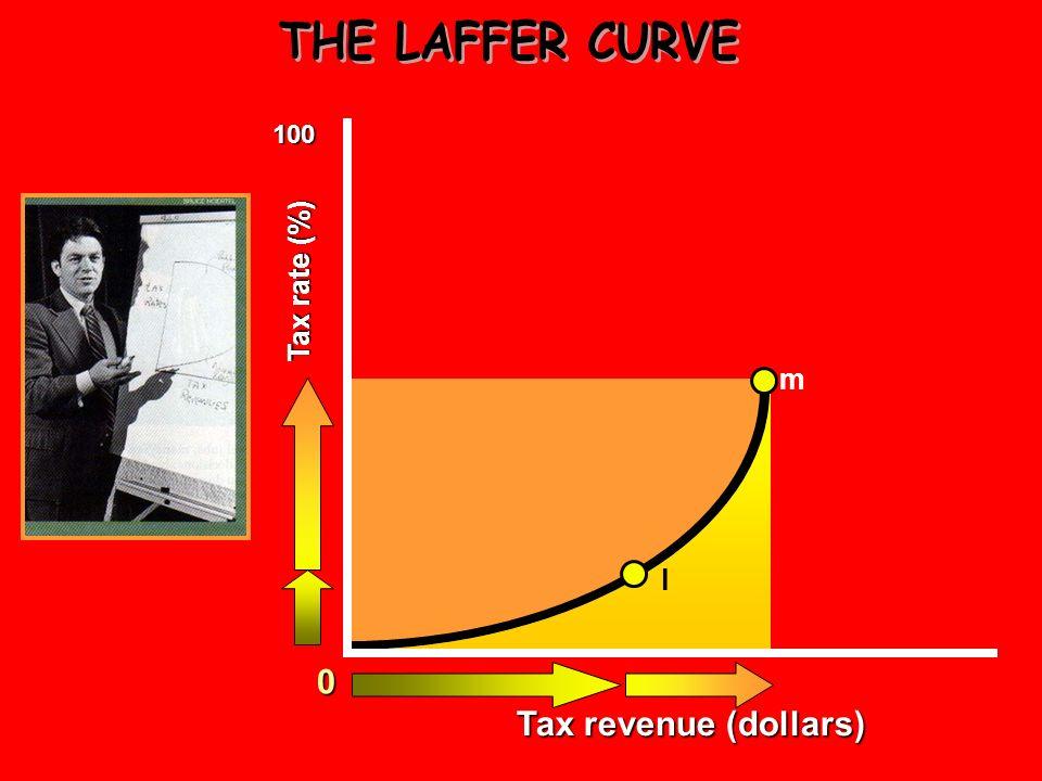THE LAFFER CURVE 100 Tax rate (%) m l Tax revenue (dollars)