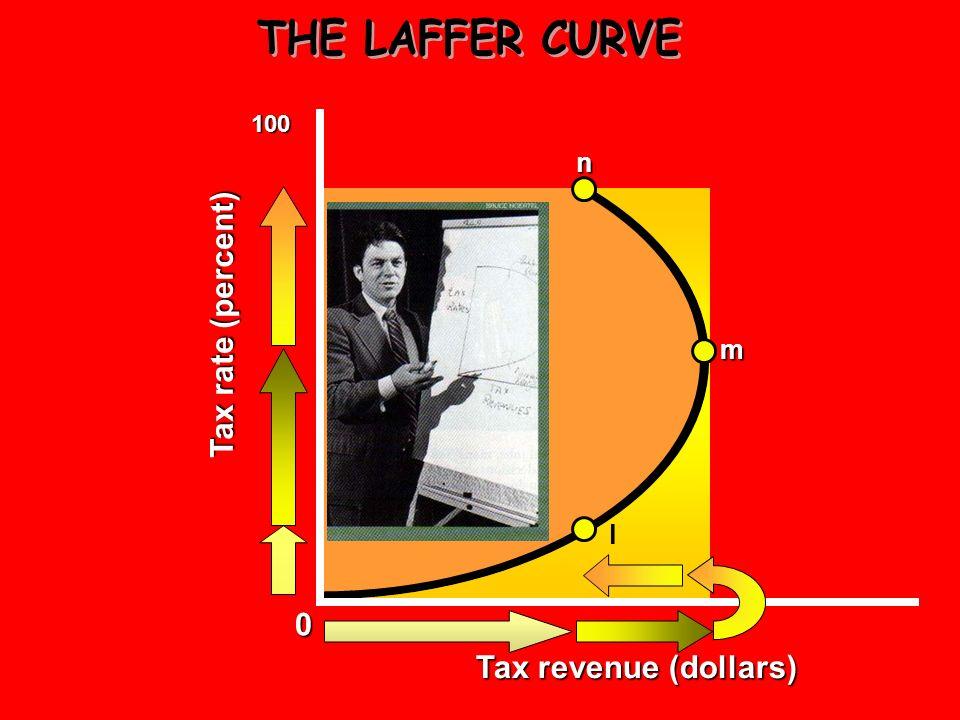 THE LAFFER CURVE 100 n Tax rate (percent) m l Tax revenue (dollars)