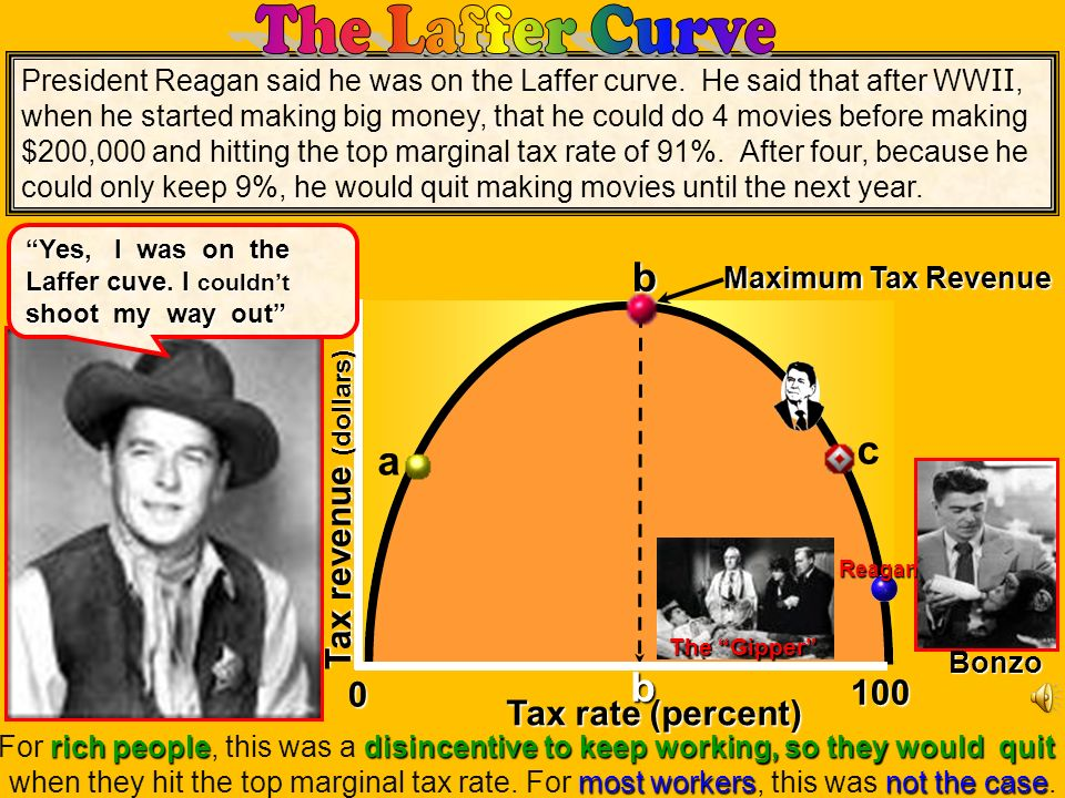 b c a b The Laffer Curve Tax revenue (dollars) 100 Tax rate (percent)