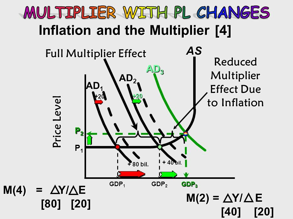 MULTIPLIER WITH PL CHANGES