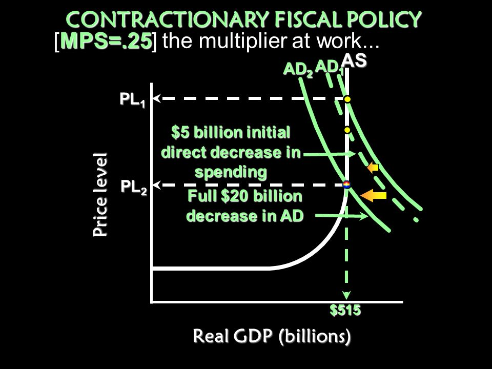 CONTRACTIONARY FISCAL POLICY direct decrease in spending