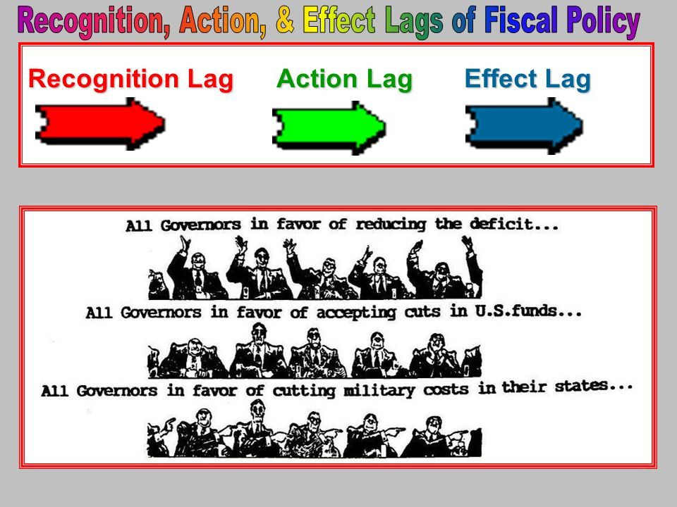Recognition, Action, & Effect Lags of Fiscal Policy