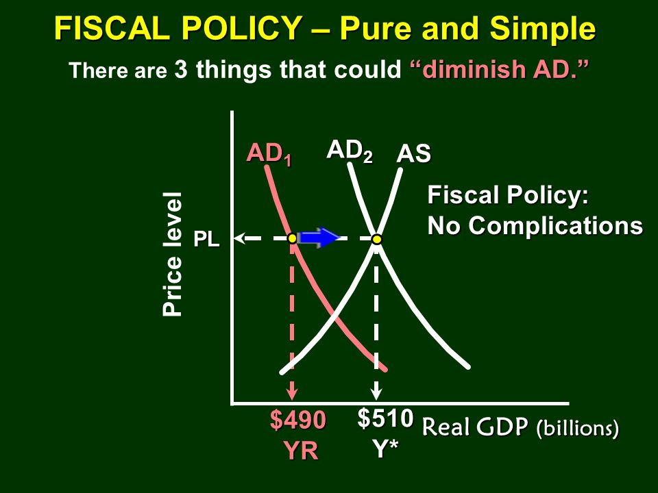 FISCAL POLICY – Pure and Simple