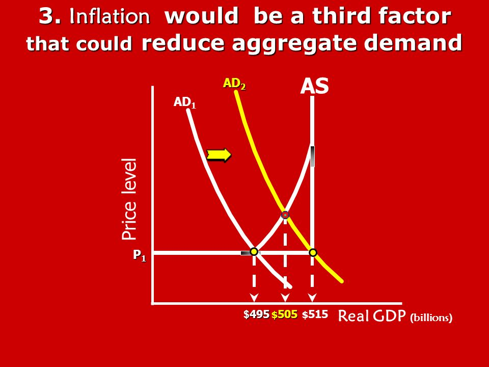 3. Inflation would be a third factor