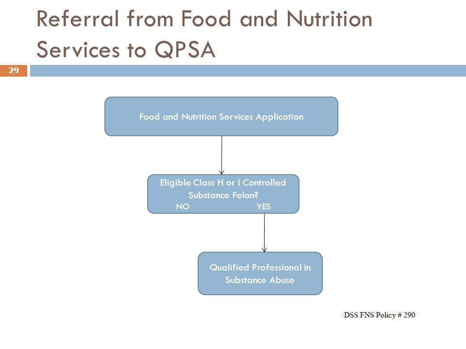 Referral from Food and Nutrition Services to QPSA
