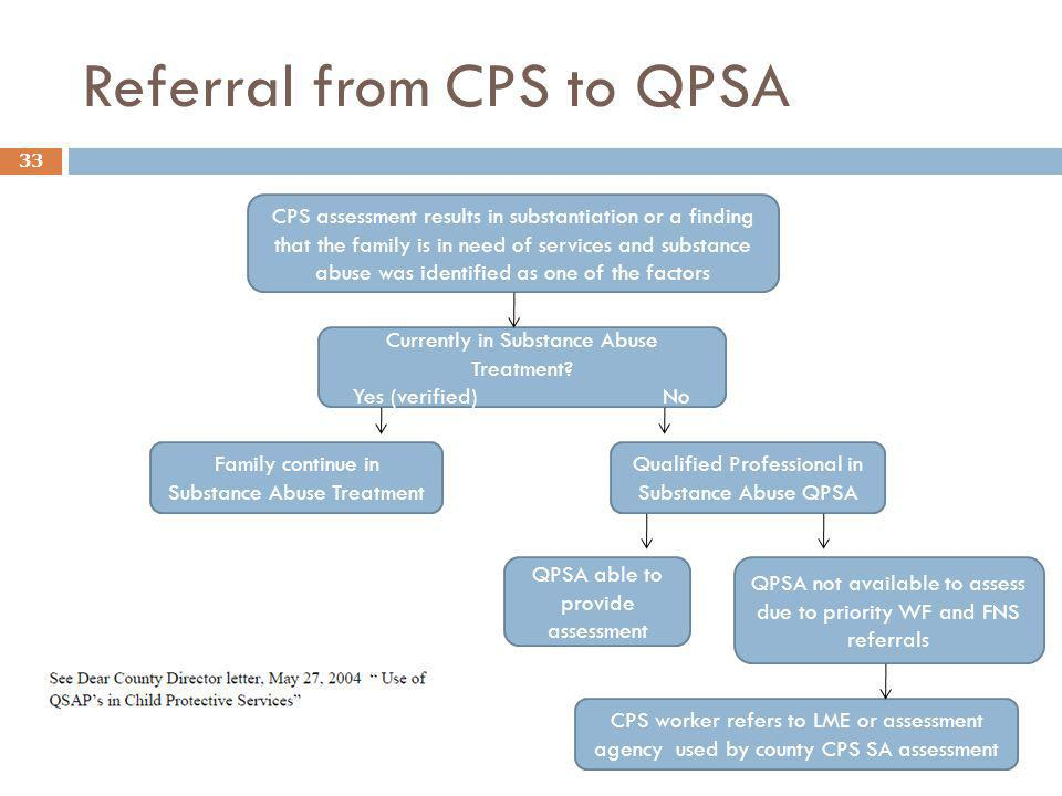 Referral from CPS to QPSA
