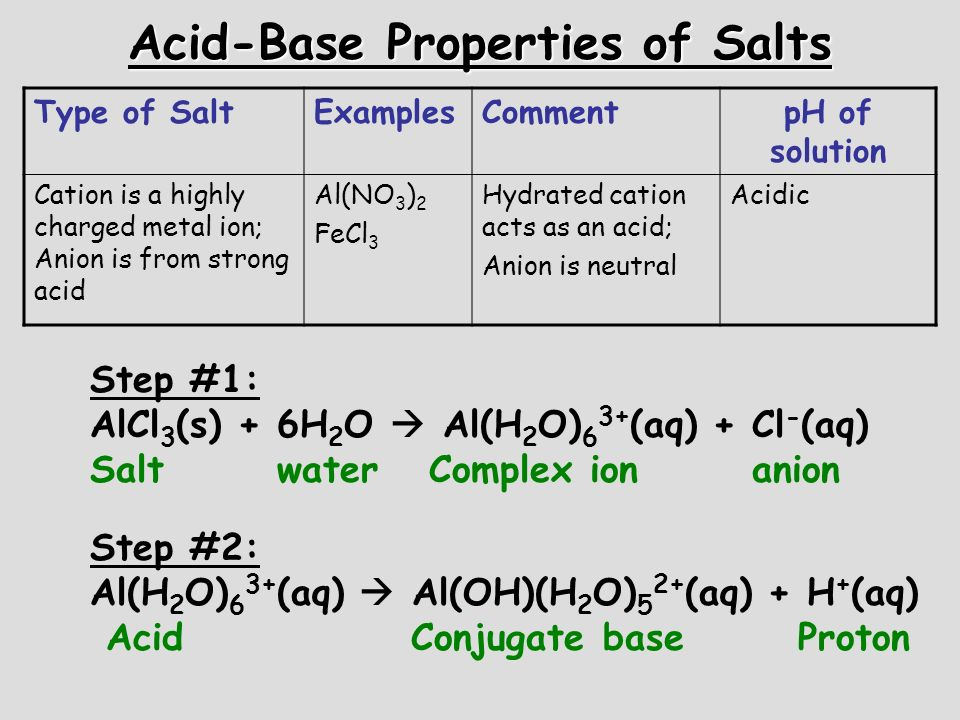 Acid-Base Properties of Salts