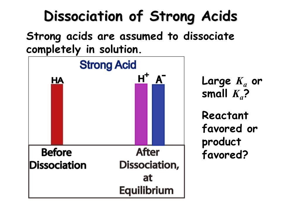 Dissociation of Strong Acids