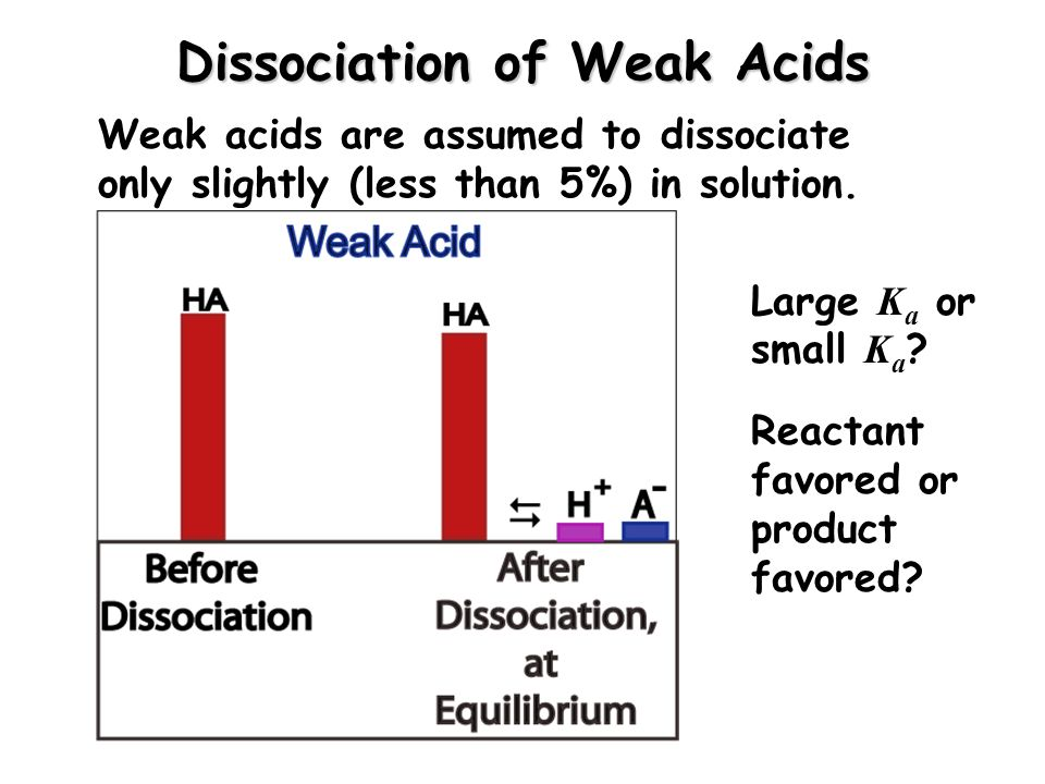 Dissociation of Weak Acids