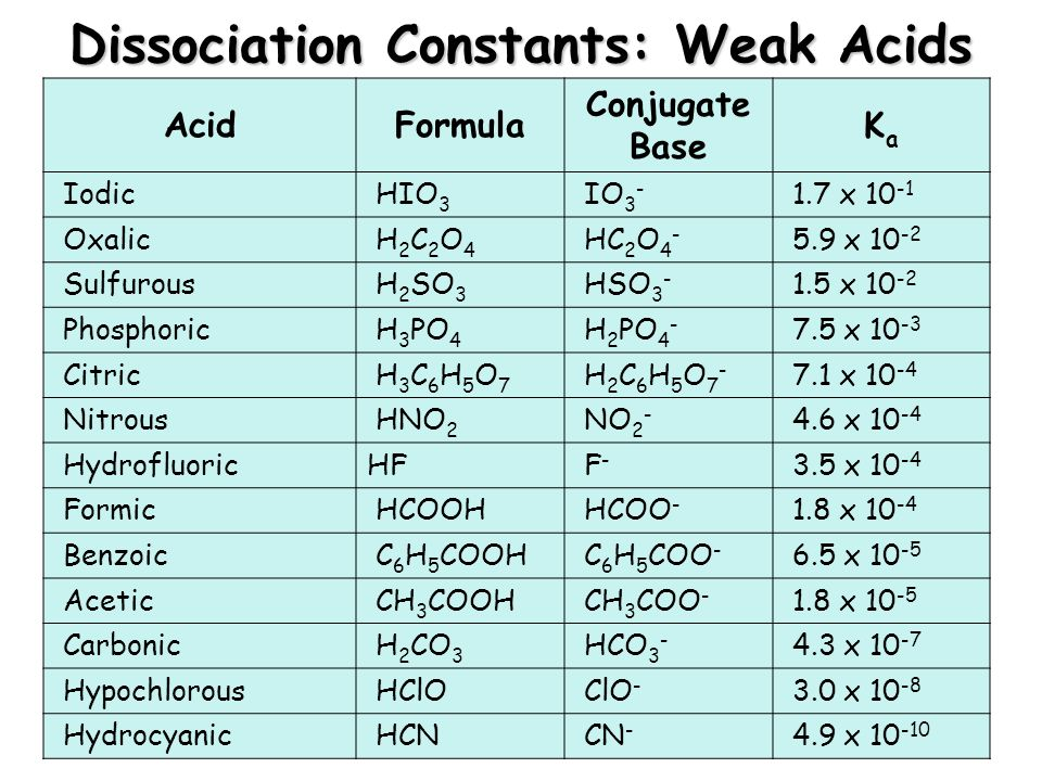 acid dissociation constant 2 essay Acid base essay answers tuesday, january 21, 2014 6:42 am ap chem page 1 ap chem page 2 dissociation constant, kb , for nh3 in water is 18 x 250c (a.