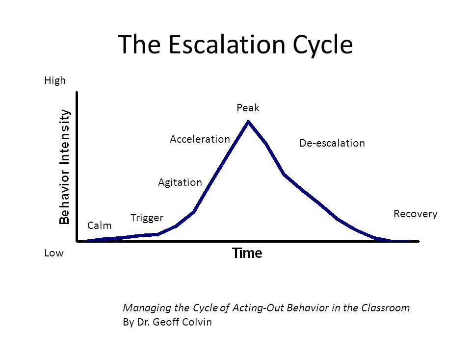 The Escalation Cycle High Peak Acceleration De-escalation Agitation
