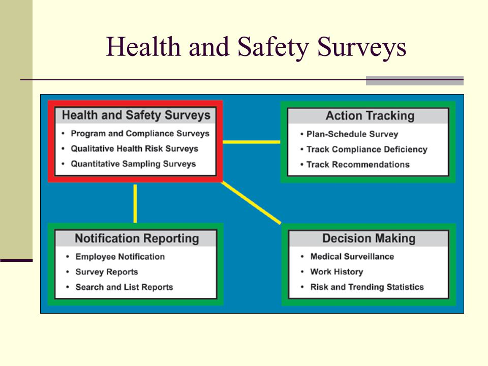 Health and Safety Surveys