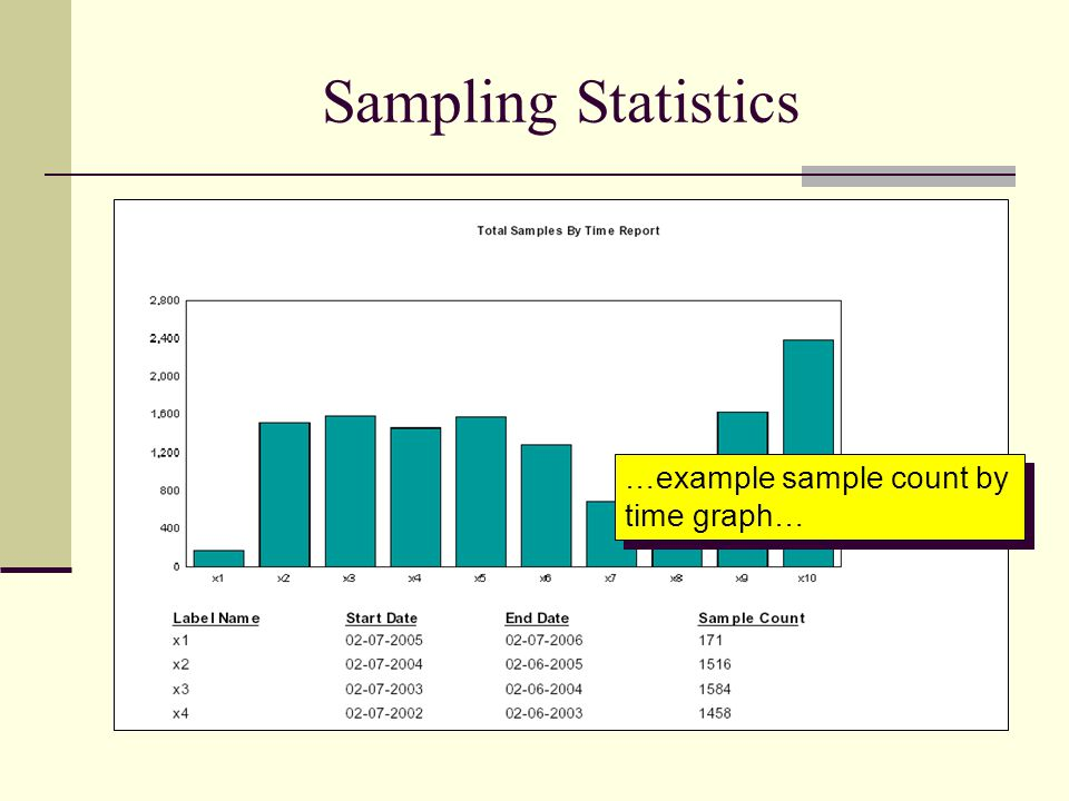 Sampling Statistics …example sample count by time graph…