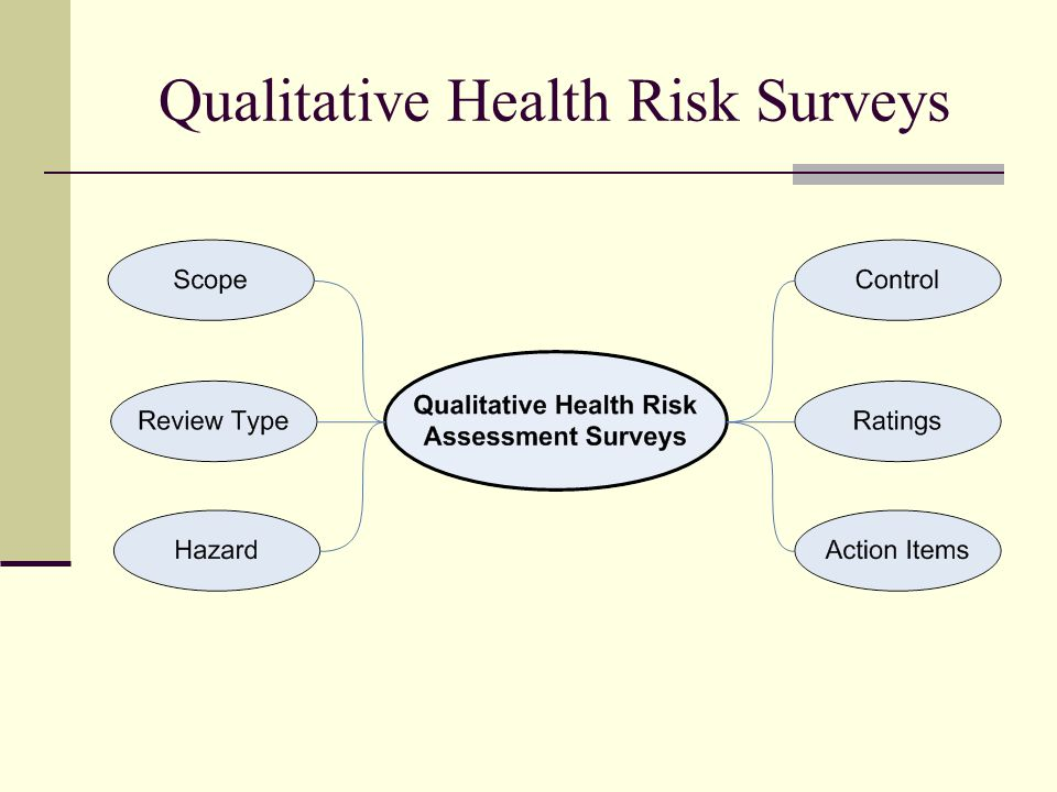 Qualitative Health Risk Surveys