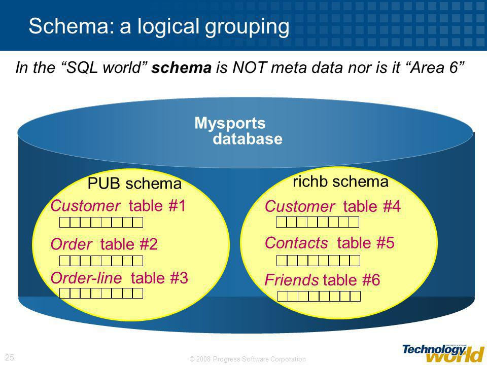 Schema: a logical grouping