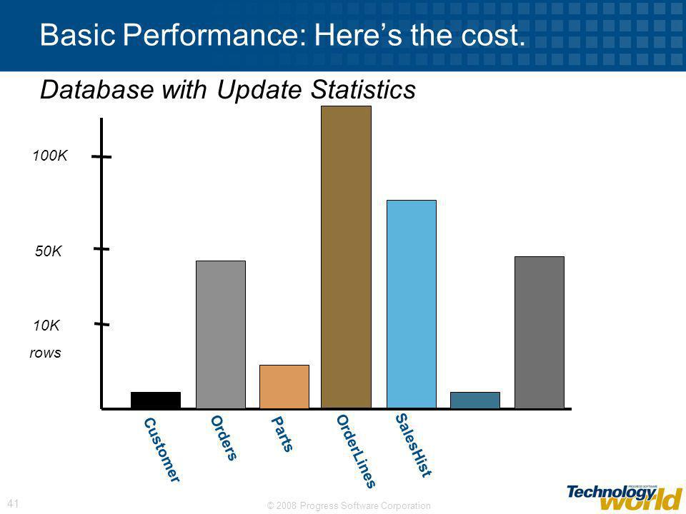 Basic Performance: Here's the cost.