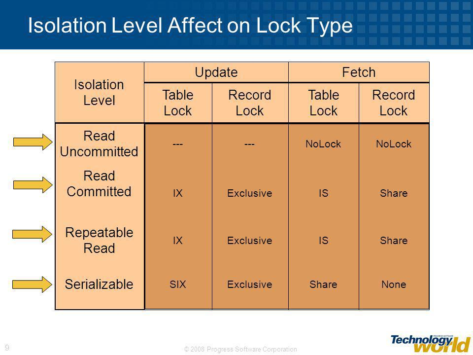 Isolation Level Affect on Lock Type