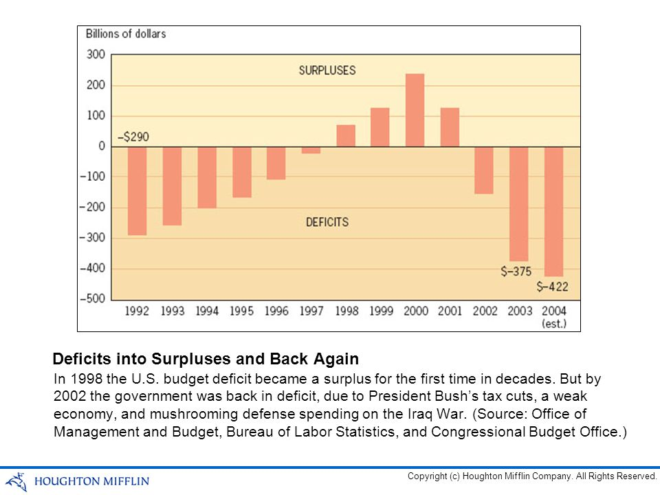 Deficits into Surpluses and Back Again