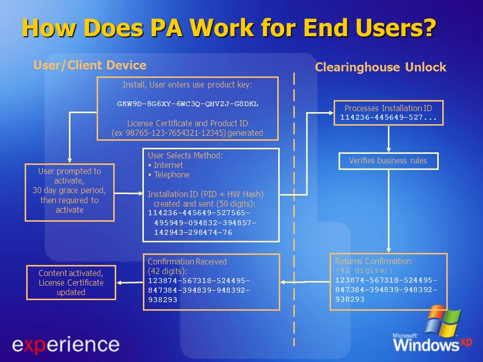 How Does PA Work for End Users