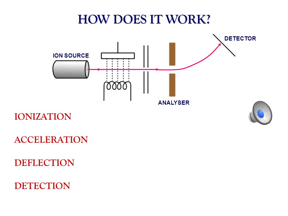 HOW DOES IT WORK IONIZATION ACCELERATION DEFLECTION DETECTION