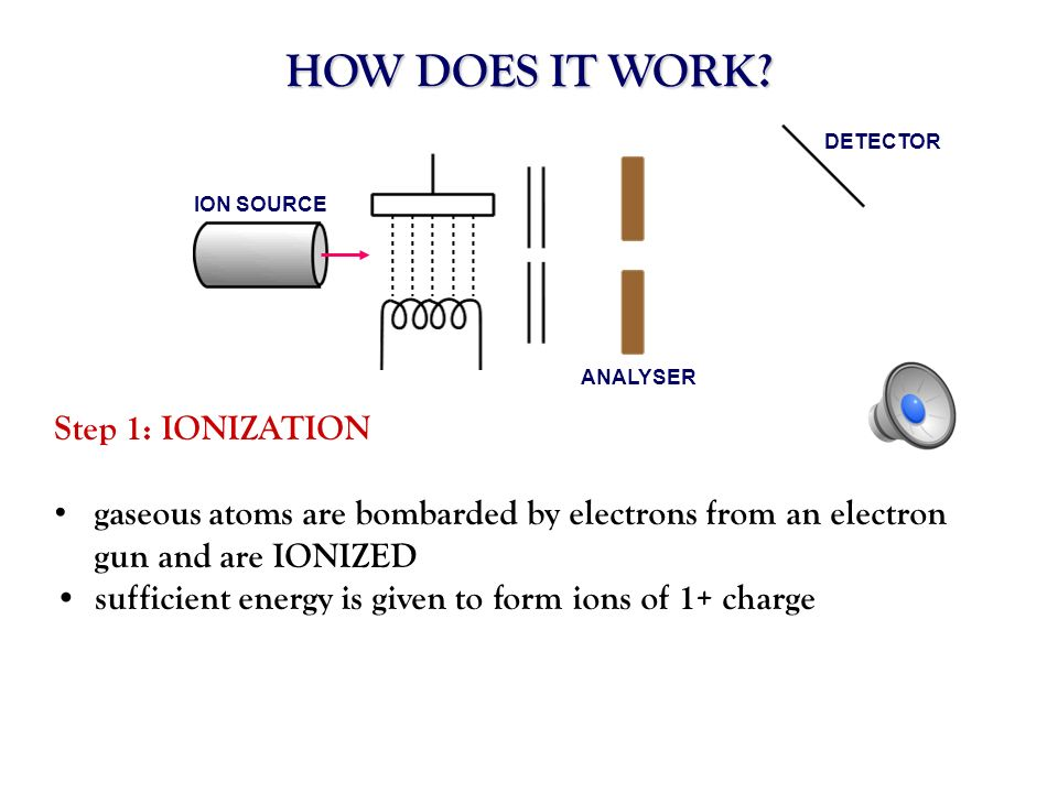 HOW DOES IT WORK Step 1: IONIZATION
