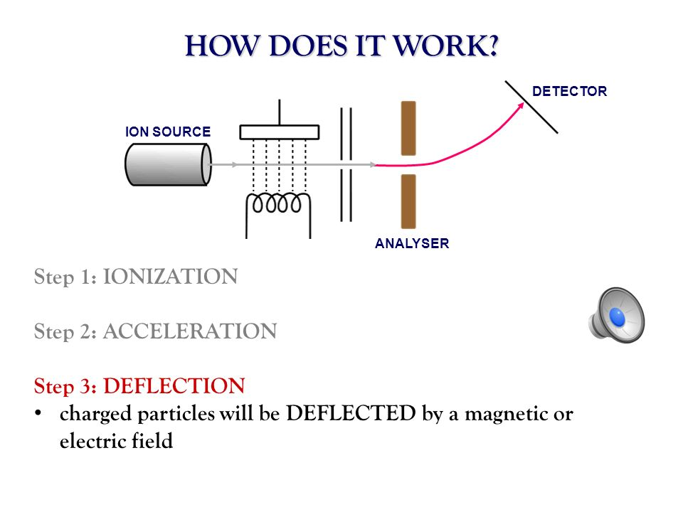 HOW DOES IT WORK Step 1: IONIZATION Step 2: ACCELERATION