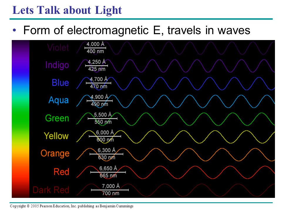 Lets Talk about Light Form of electromagnetic E, travels in waves