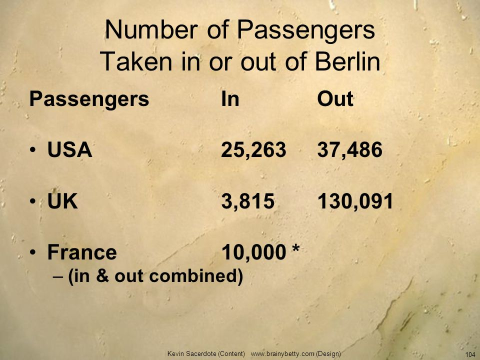 Number of Passengers Taken in or out of Berlin
