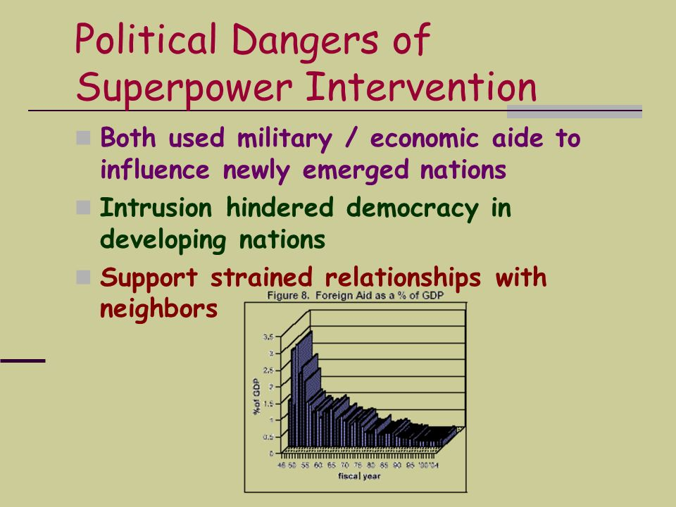 Political Dangers of Superpower Intervention