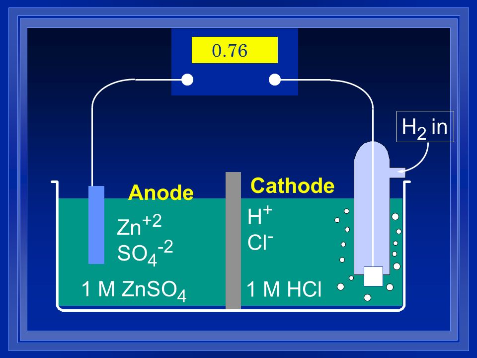 0.76 H2 in Cathode Anode H+ Cl- Zn+2 SO4-2 1 M ZnSO4 1 M HCl