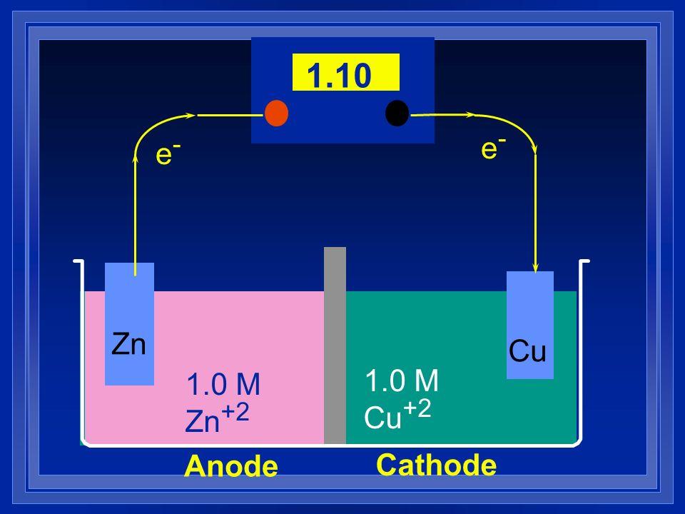 1.10 e- e- Zn Cu 1.0 M Zn+2 1.0 M Cu+2 Anode Cathode